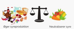 balance mellem syre og base